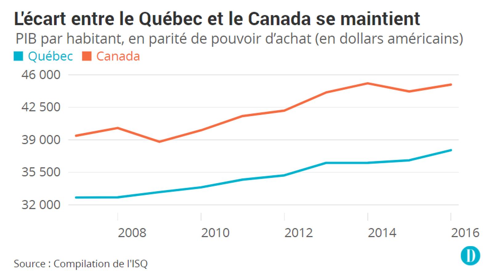 Le Quebec Reste Au 21e Rang Parmi Les Pays De L Ocde Adriq Adriq